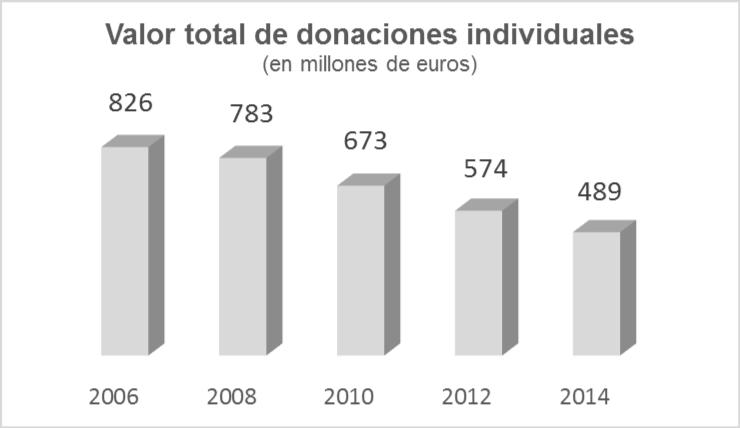 Evolución donaciones totales