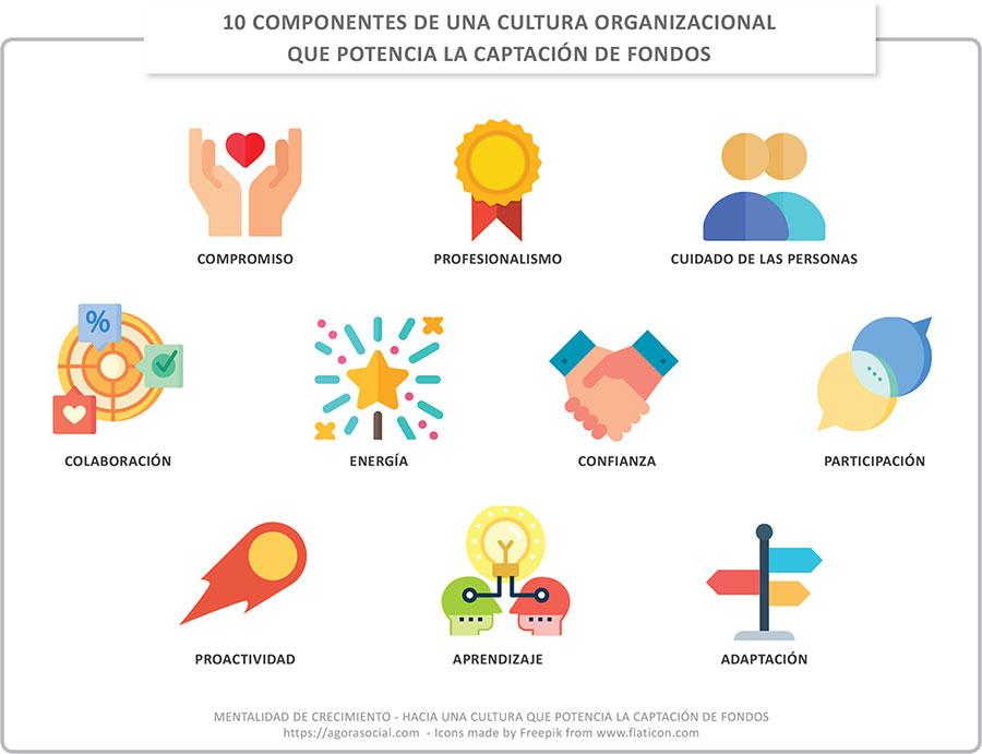 Características cultura de crecimiento