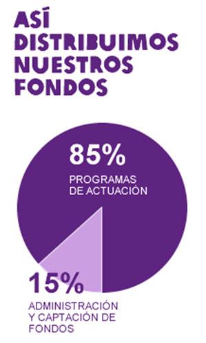 Gráfico distribución del dinero - Oxfam
