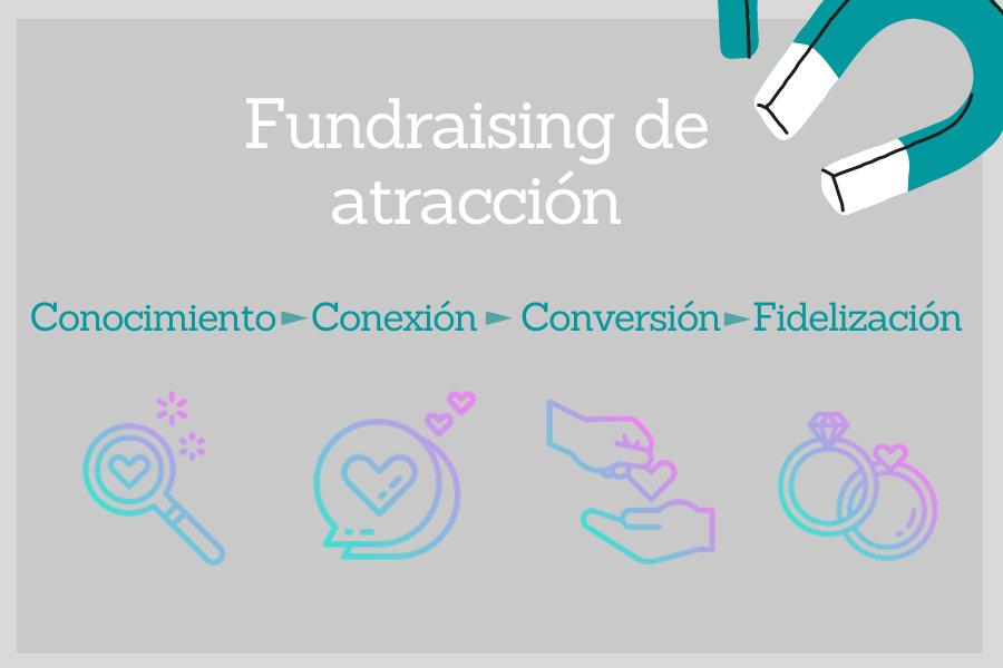 fundraising de atraccion